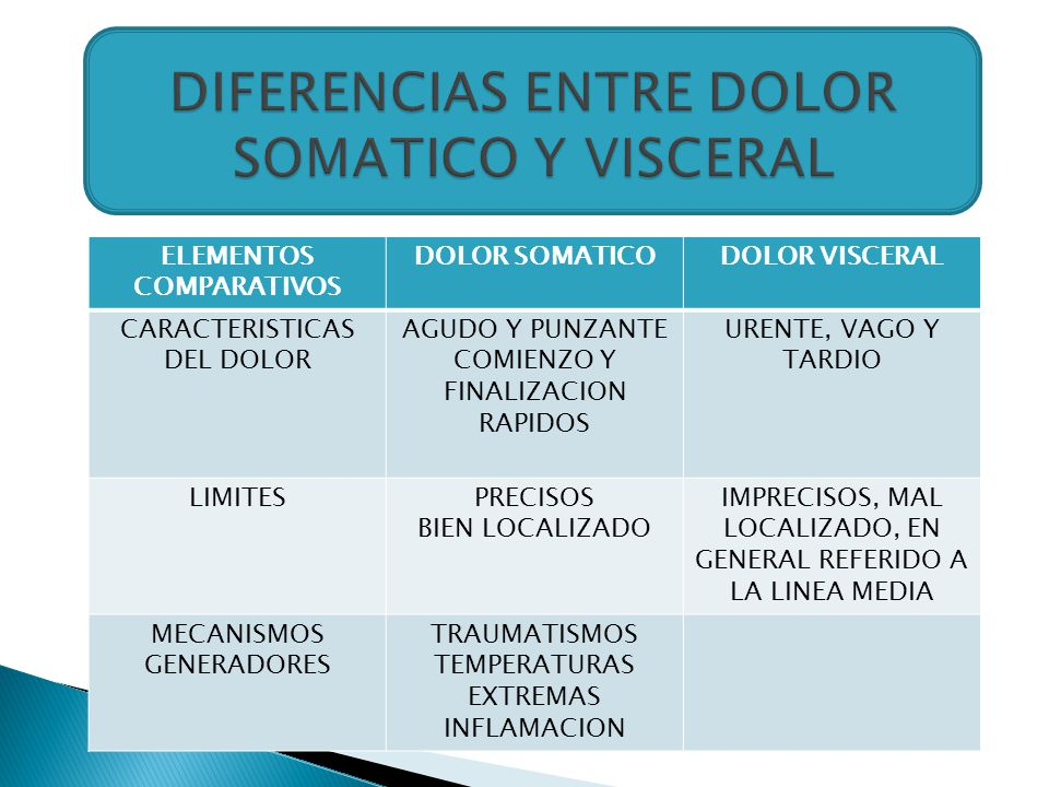 DIFERENCIAS ENTRE DOLOR SOMATICO Y VISCERAL