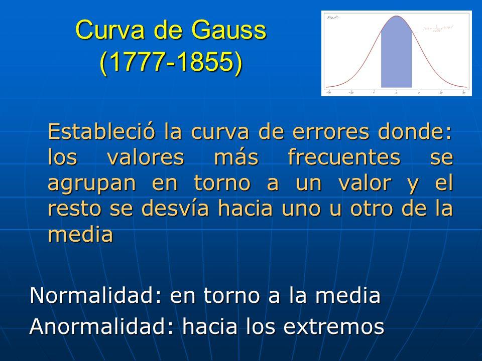 Curva de Gauss (1777-1855)