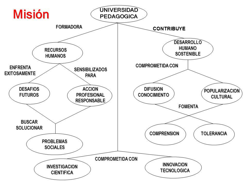 Misión UNIVERSIDAD PEDAGOGICA FORMADORA CONTRIBUYE