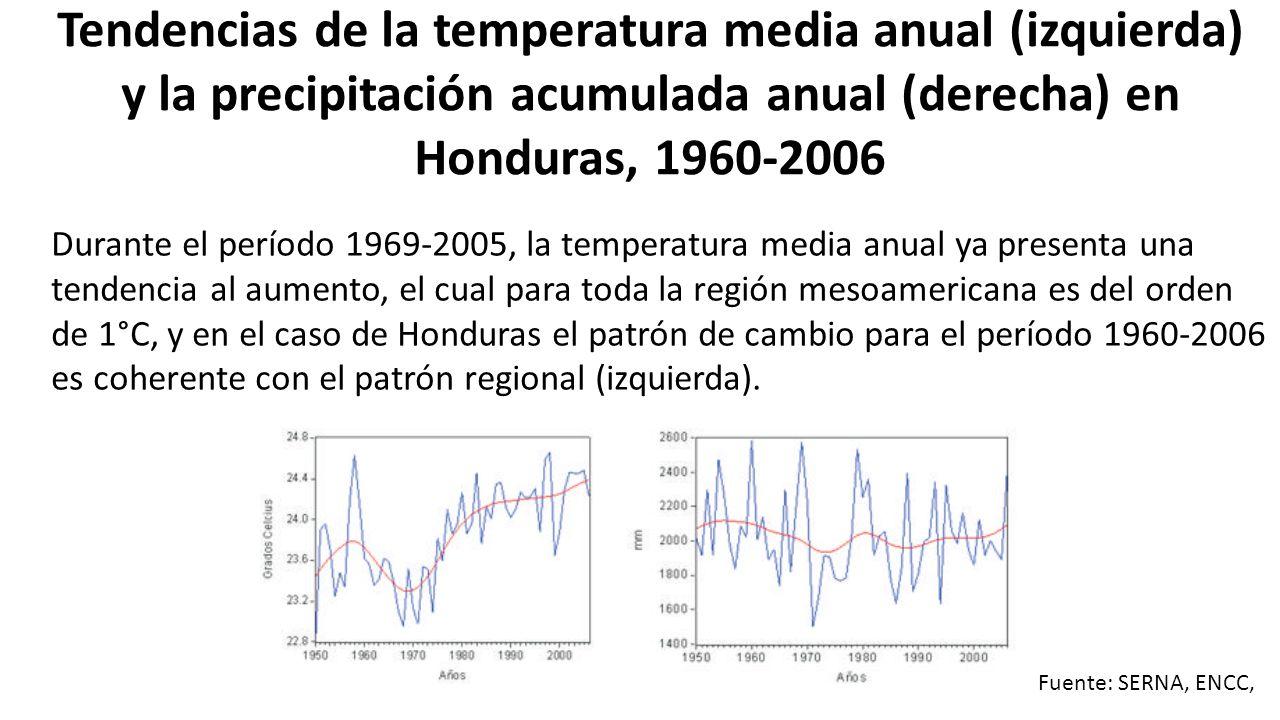 Tendencias de la temperatura media anual (izquierda) y la precipitación acumulada anual (derecha) en Honduras, 1960-2006