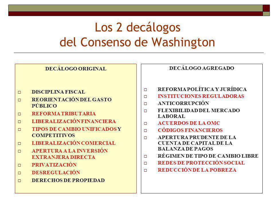 Los 2 decálogos del Consenso de Washington