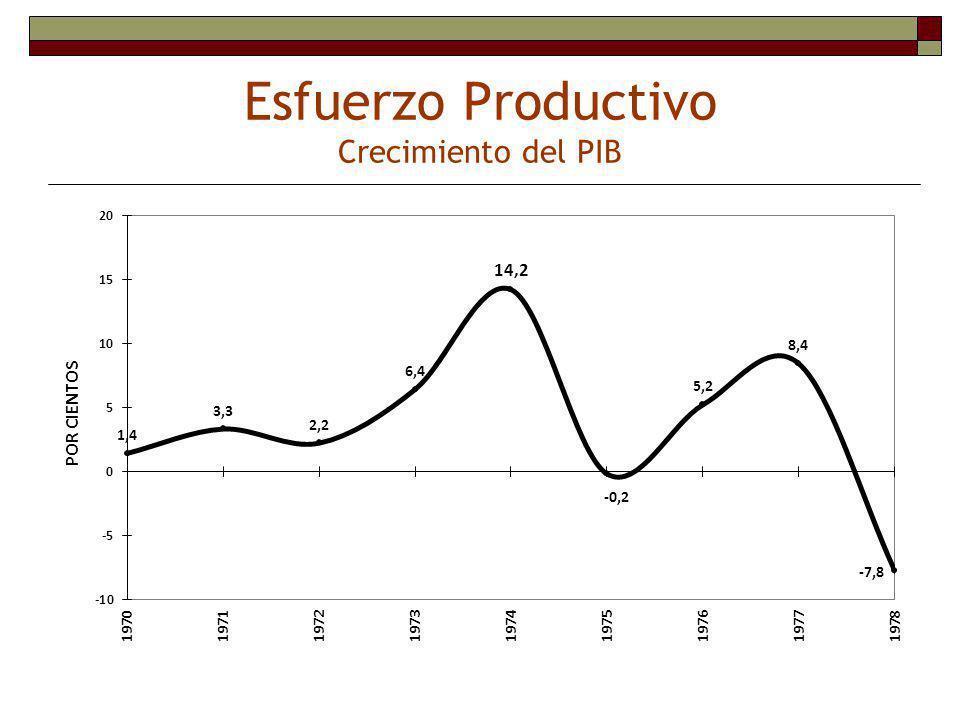 Esfuerzo Productivo Crecimiento del PIB