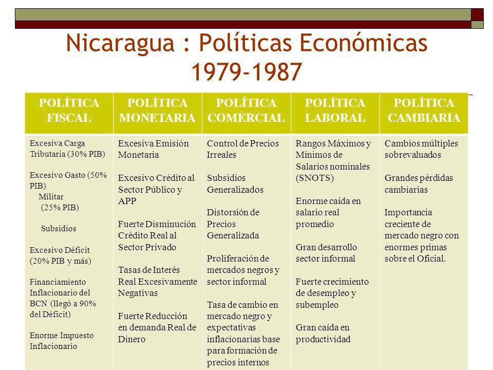 Nicaragua : Políticas Económicas 1979-1987