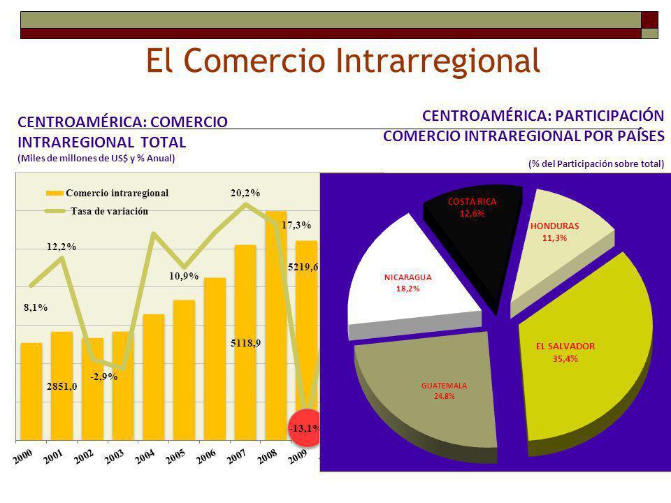El Comercio Intrarregional