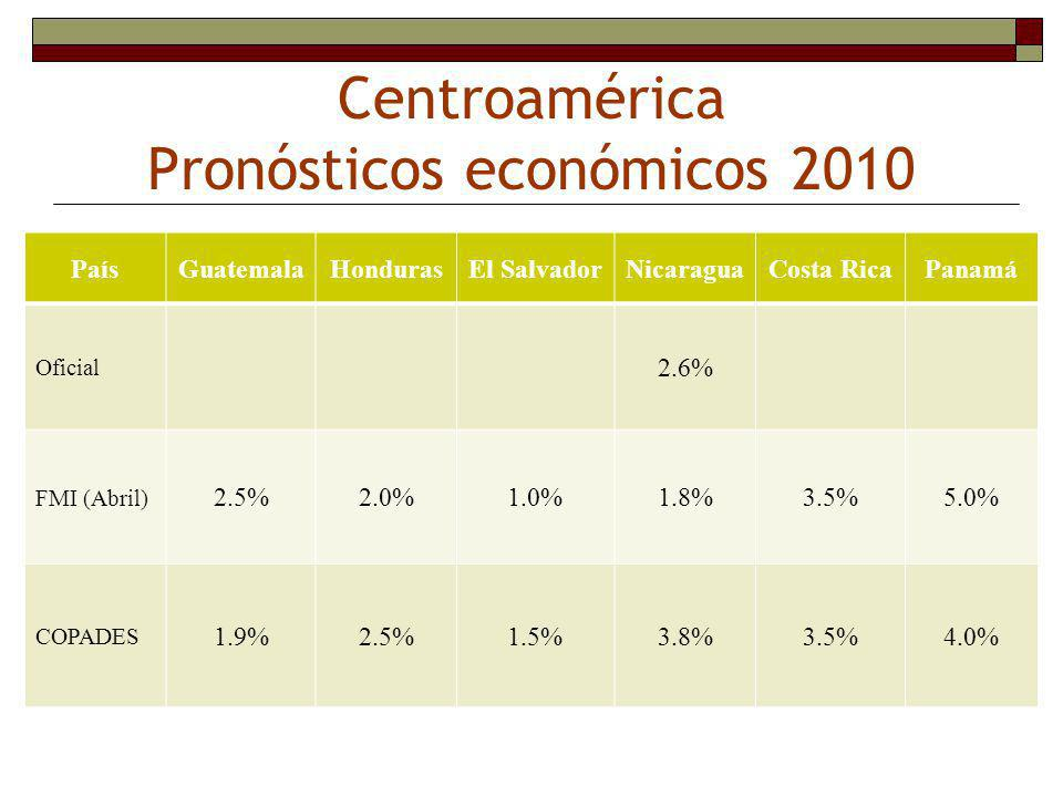 Centroamérica Pronósticos económicos 2010