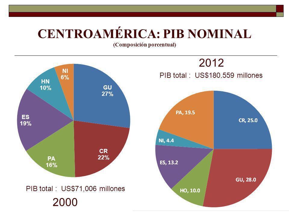 CENTROAMÉRICA: PIB NOMINAL (Composición porcentual)
