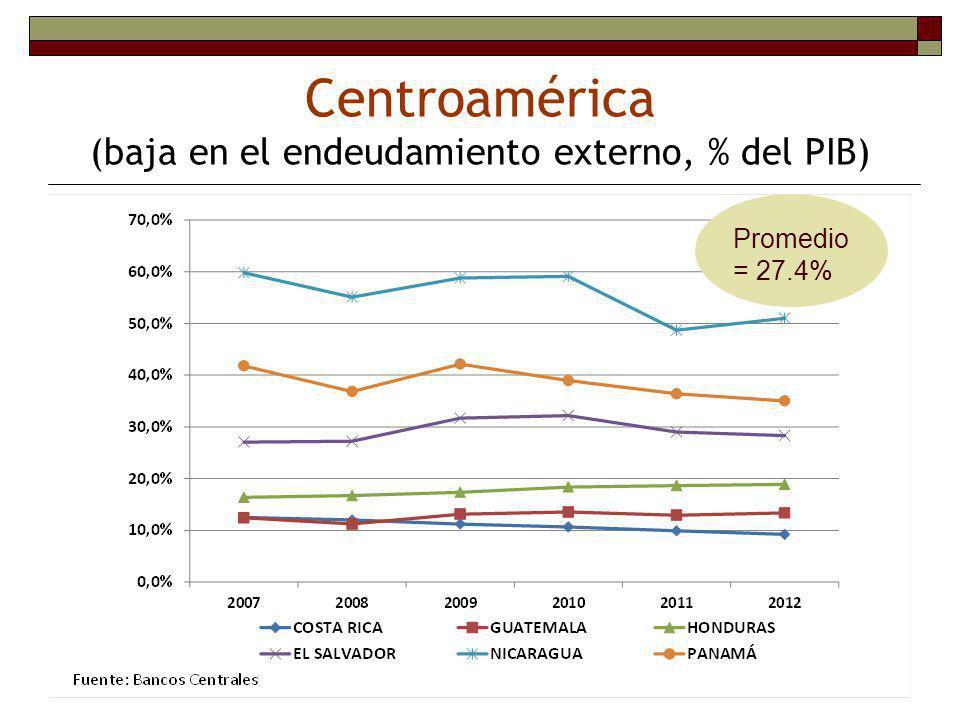 Centroamérica (baja en el endeudamiento externo, % del PIB)