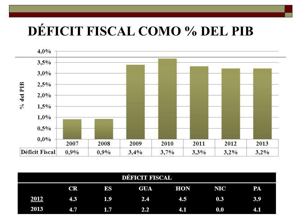 DÉFICIT FISCAL COMO % DEL PIB