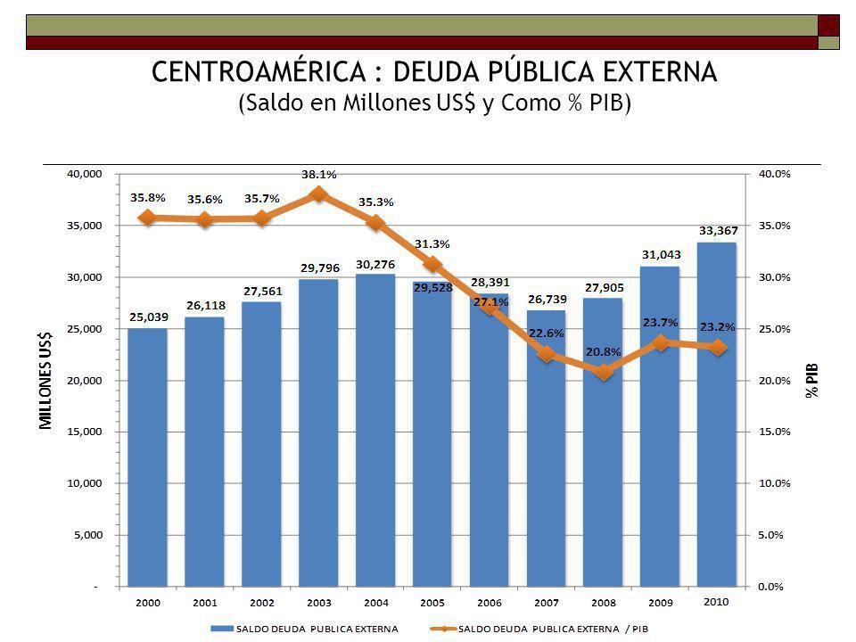 CENTROAMÉRICA : DEUDA PÚBLICA EXTERNA (Saldo en Millones US$ y Como % PIB)
