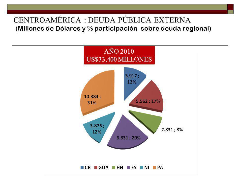CENTROAMÉRICA : DEUDA PÚBLICA EXTERNA (Millones de Dólares y % participación sobre deuda regional)