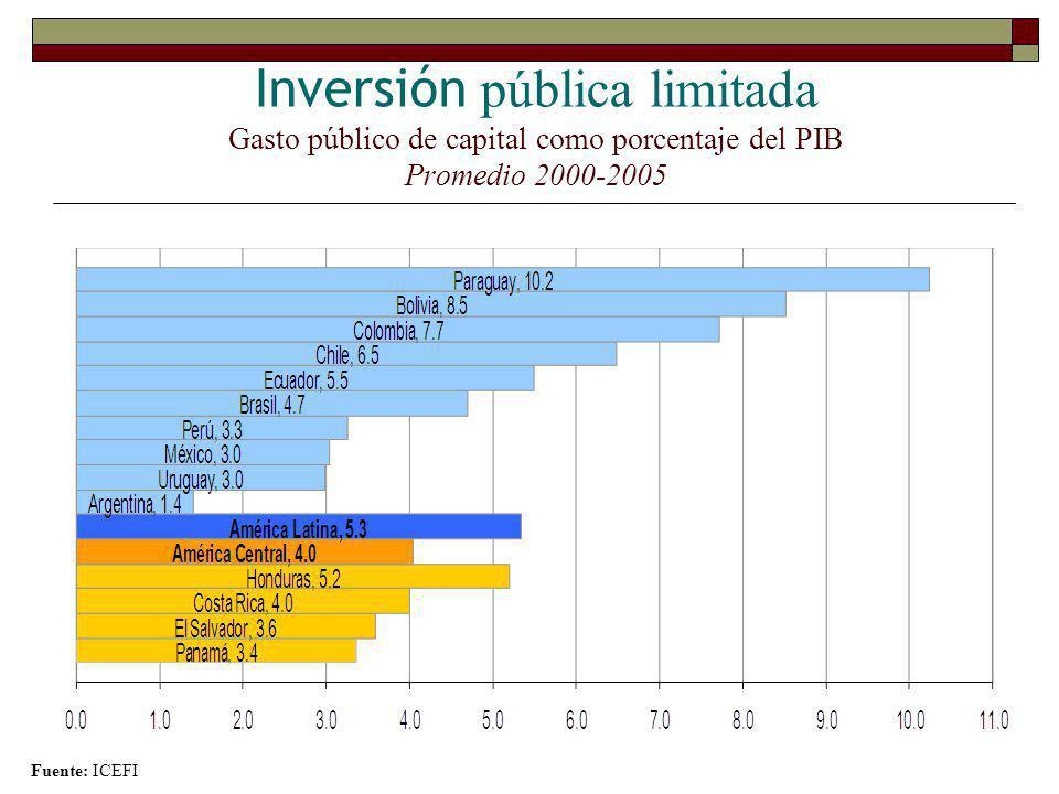 Inversión pública limitada Gasto público de capital como porcentaje del PIB Promedio 2000-2005