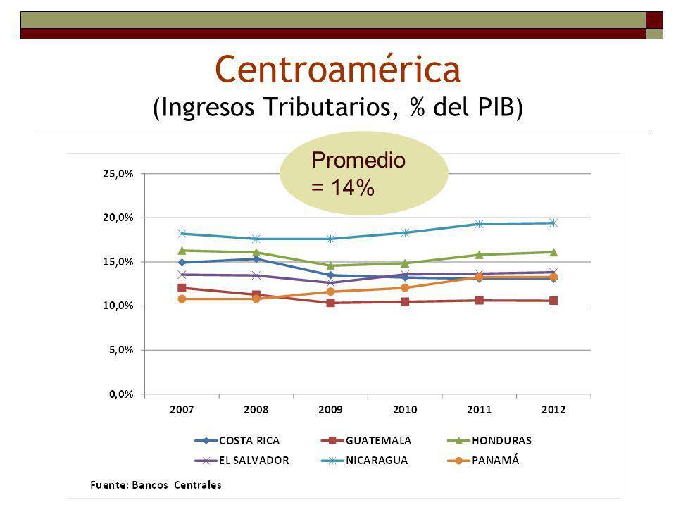 Centroamérica (Ingresos Tributarios, % del PIB)