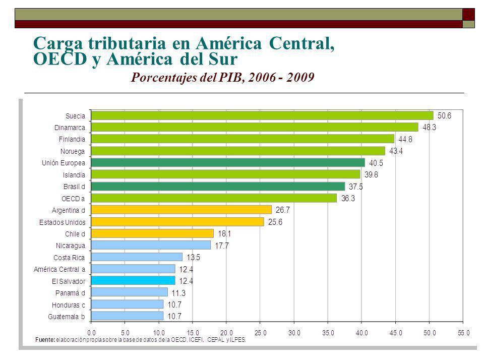 Carga tributaria en América Central, OECD y América del Sur