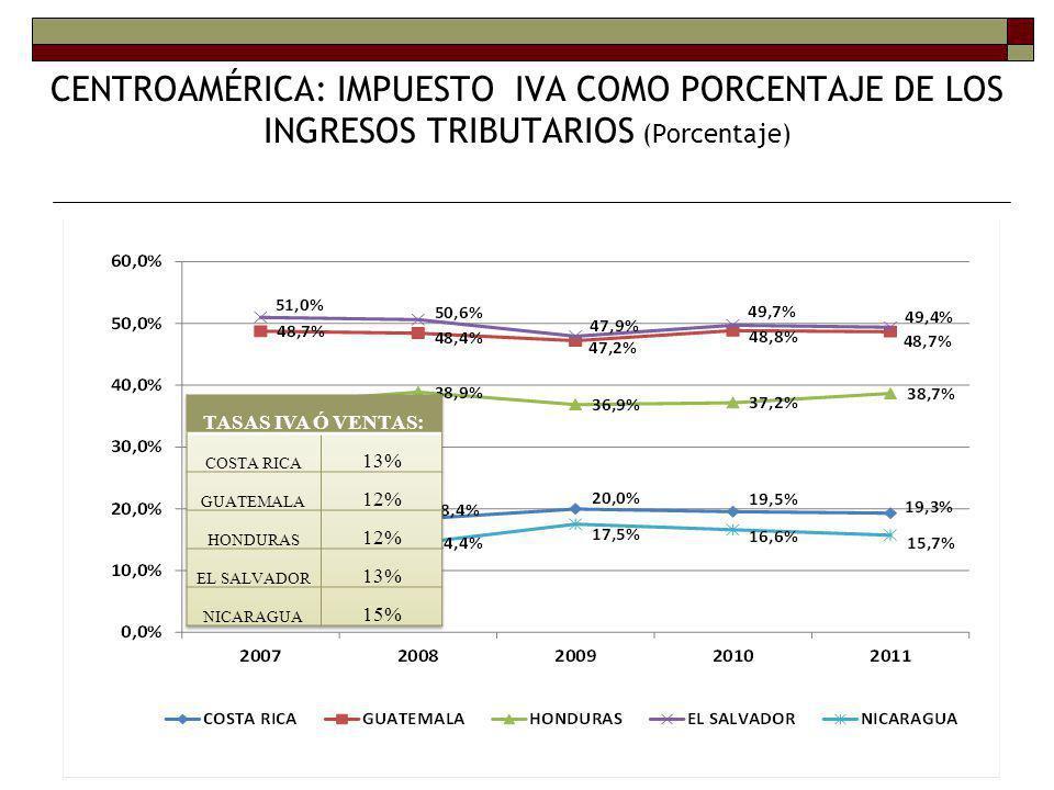 CENTROAMÉRICA: IMPUESTO IVA COMO PORCENTAJE DE LOS INGRESOS TRIBUTARIOS (Porcentaje)