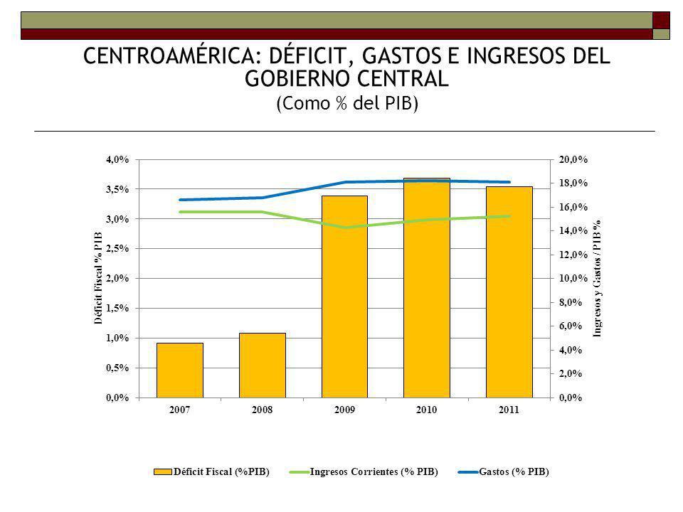 CENTROAMÉRICA: DÉFICIT, GASTOS E INGRESOS DEL GOBIERNO CENTRAL (Como % del PIB)