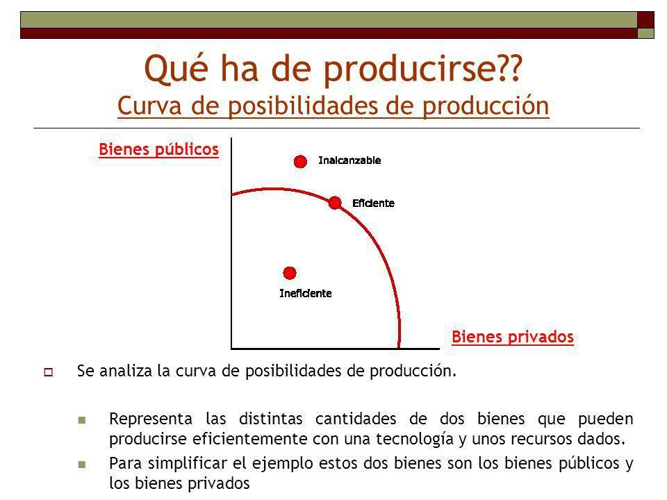 Qué ha de producirse Curva de posibilidades de producción