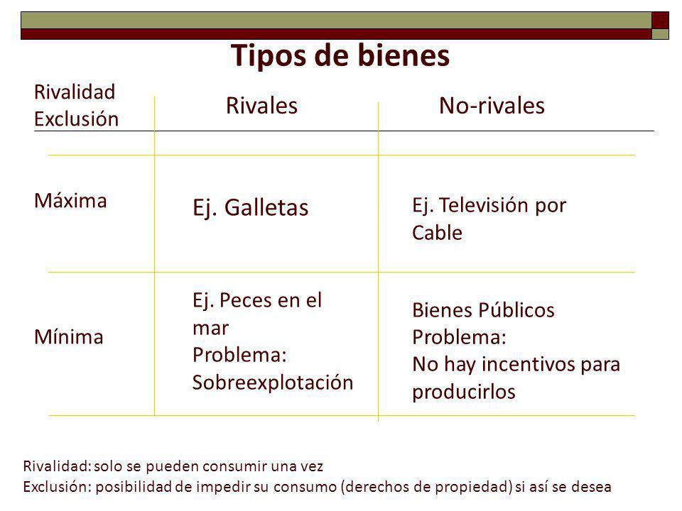 Tipos de bienes Rivales No-rivales Ej. Galletas Rivalidad Exclusión