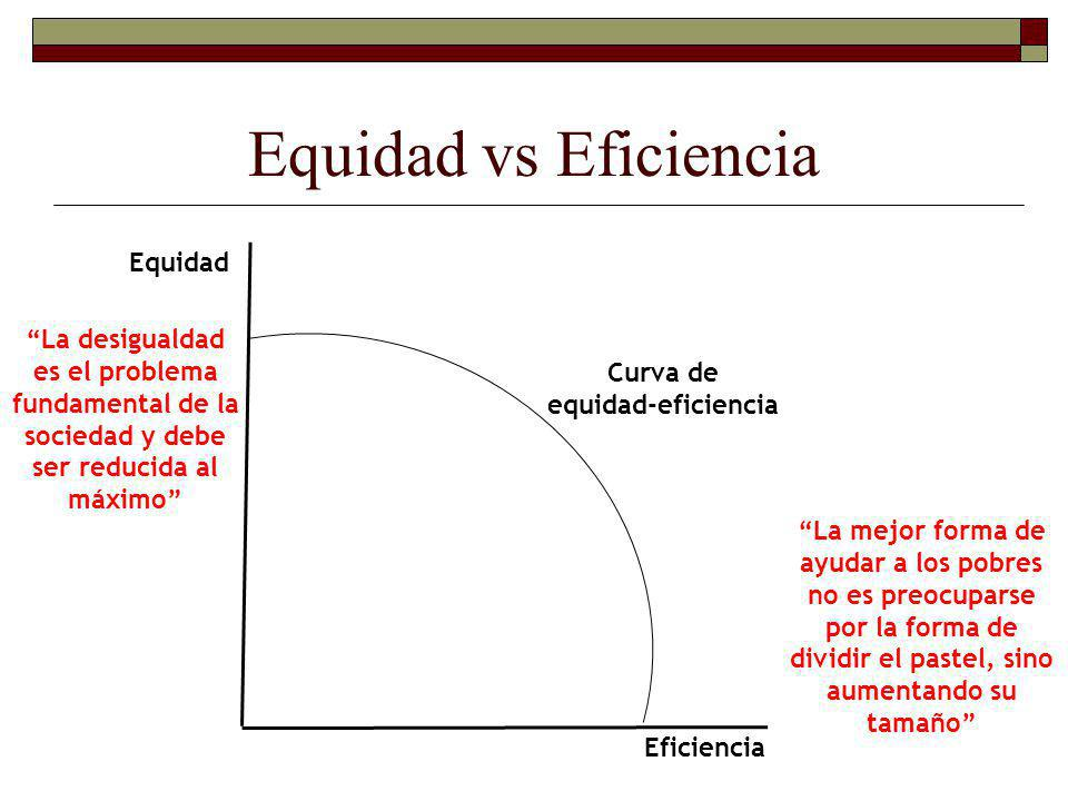 Curva de equidad-eficiencia