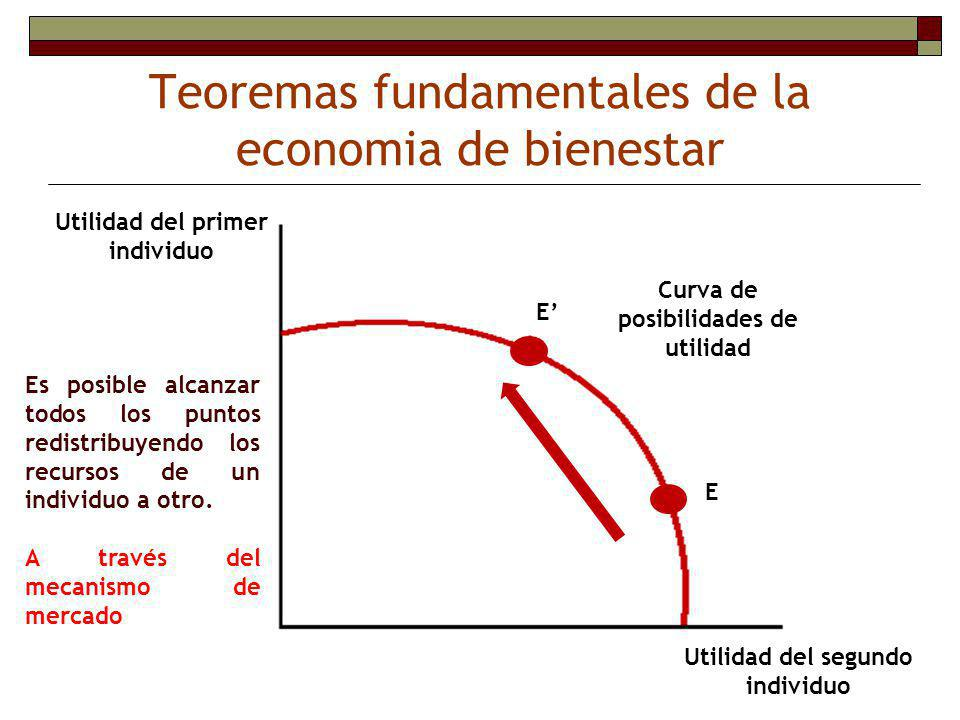 Teoremas fundamentales de la economia de bienestar