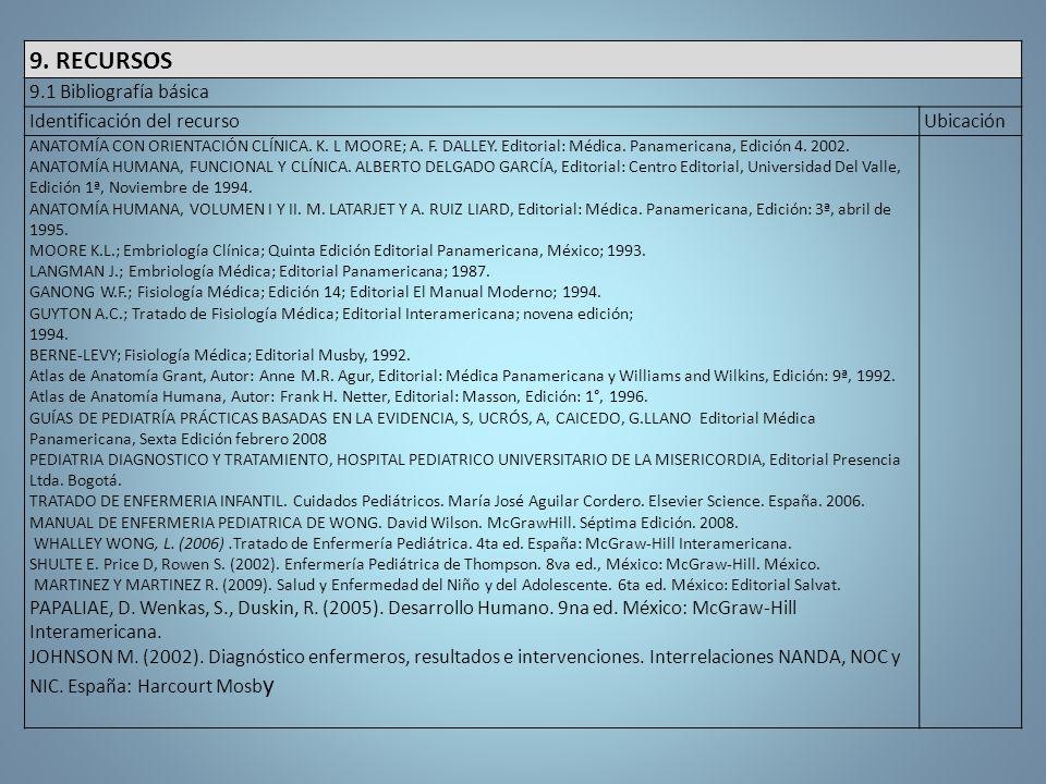 9. RECURSOS 9.1 Bibliografía básica Identificación del recurso