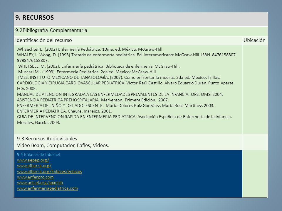 9. RECURSOS 9.2Bibliografía Complementaria Identificación del recurso