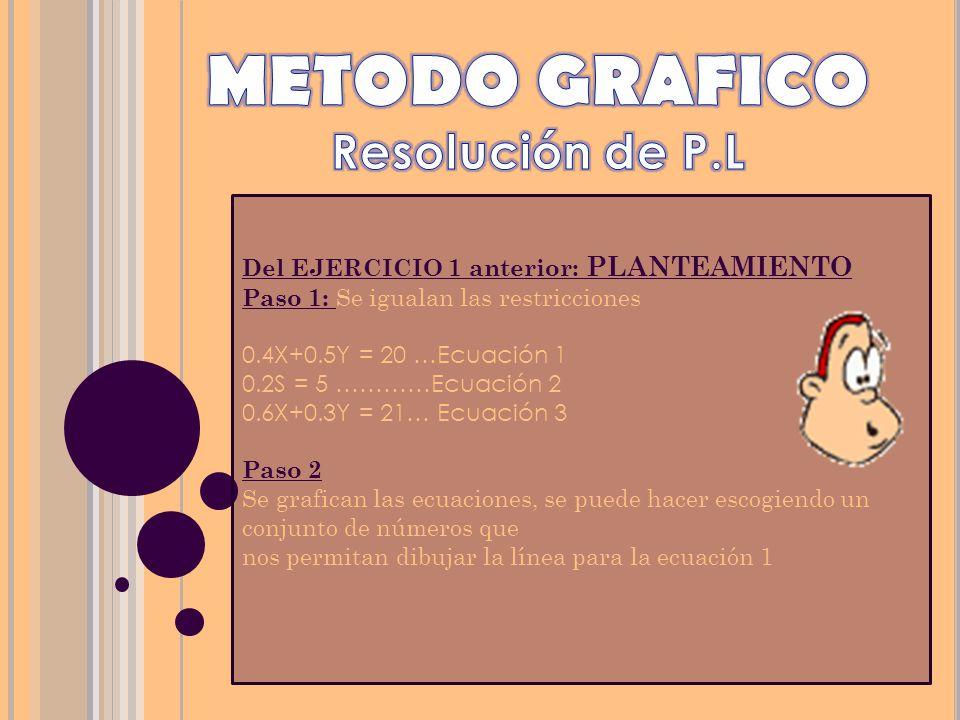METODO GRAFICO Resolución de P.L