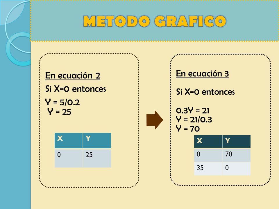 METODO GRAFICO X Y 25 X Y 70 35 Y = 5/0.2 Y = 25 Si X=0 entonces
