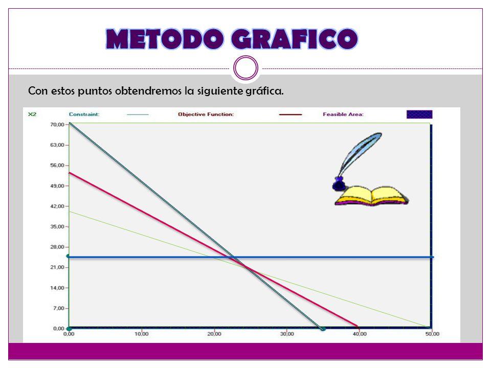 METODO GRAFICO Con estos puntos obtendremos la siguiente gráfica.