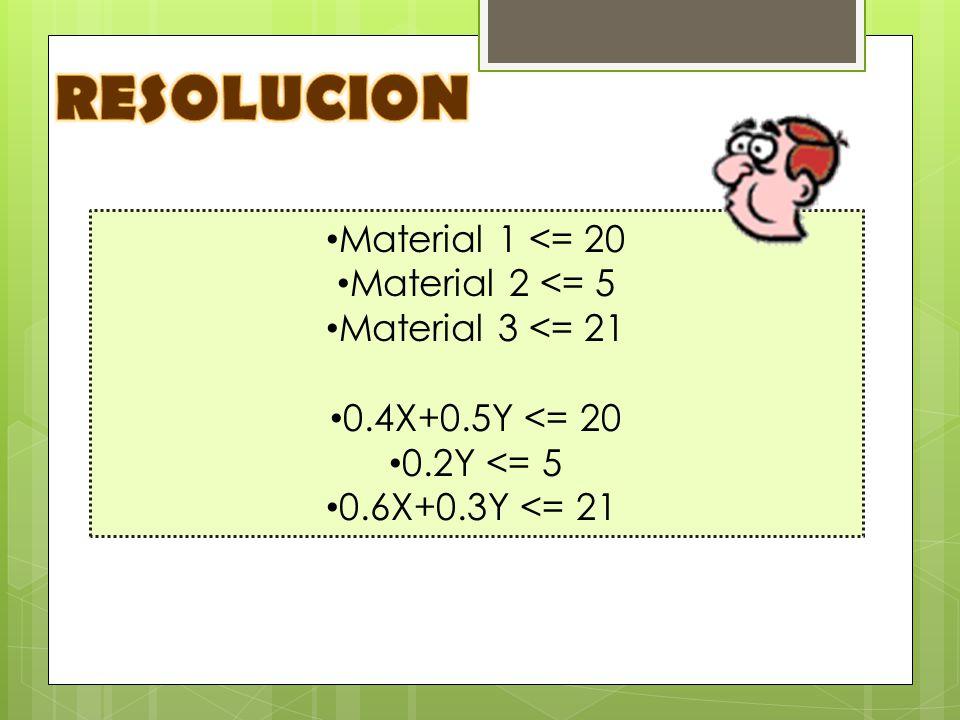 RESOLUCION Material 1 <= 20 Material 2 <= 5 Material 3 <= 21