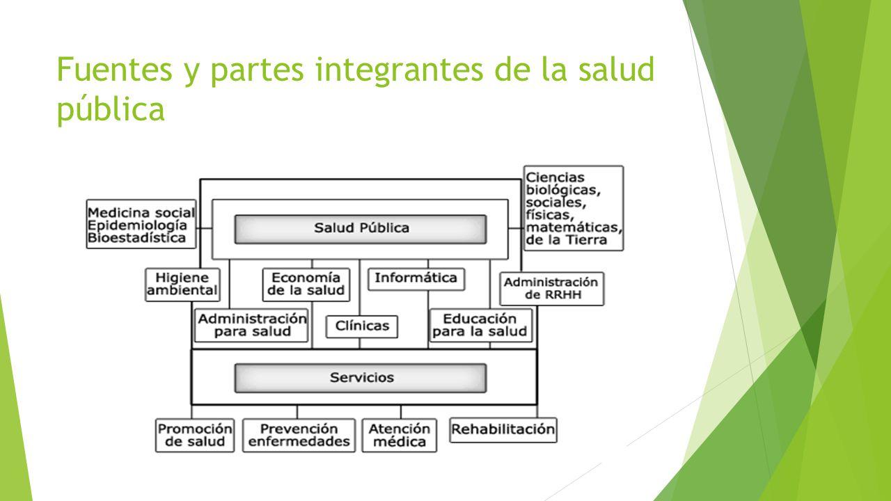 Fuentes y partes integrantes de la salud pública