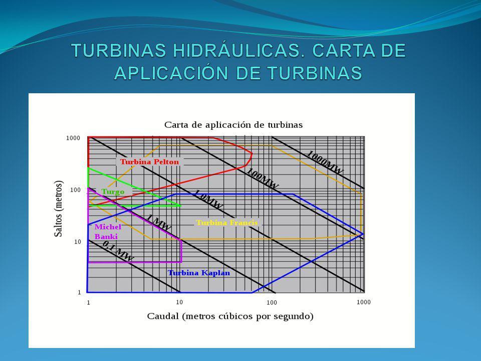 TURBINAS HIDRÁULICAS. CARTA DE APLICACIÓN DE TURBINAS