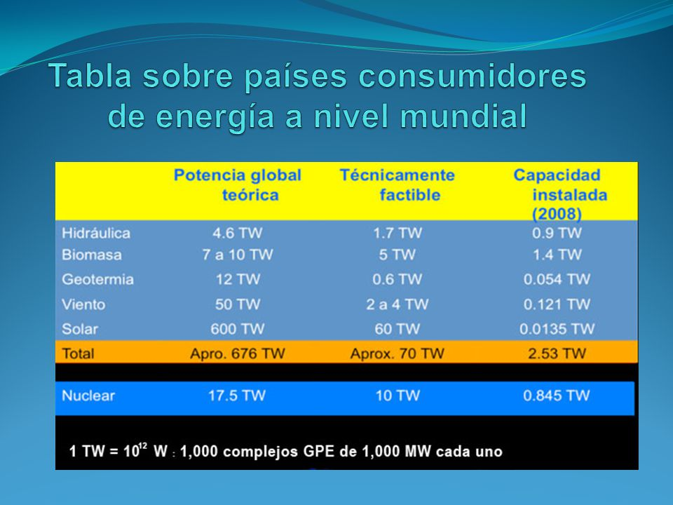 Tabla sobre países consumidores de energía a nivel mundial