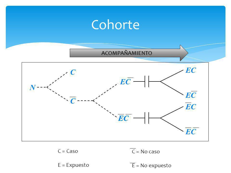 Cohorte C N EC ACOMPAÑAMIENTO C = Caso C = No caso E = Expuesto
