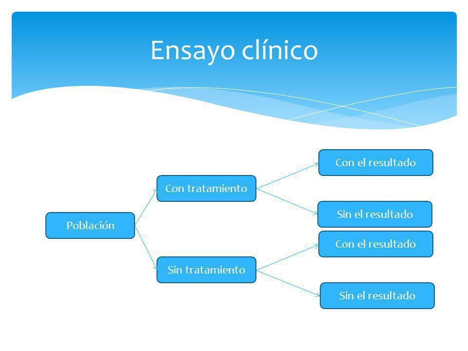 Ensayo clínico Con el resultado Con tratamiento Sin el resultado