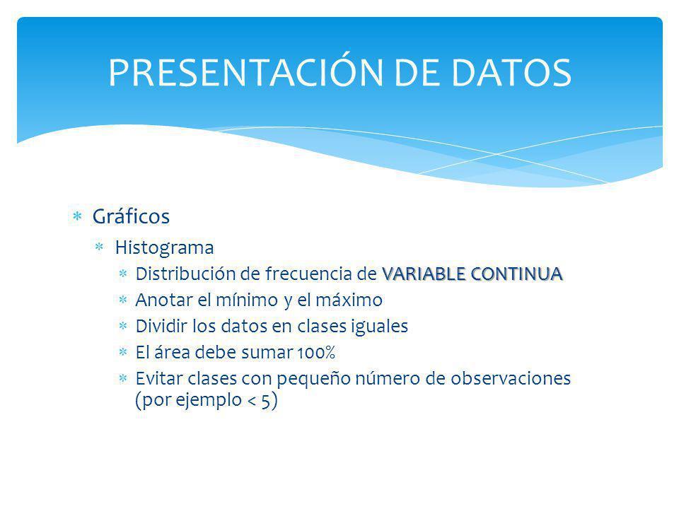 PRESENTACIÓN DE DATOS Gráficos Histograma