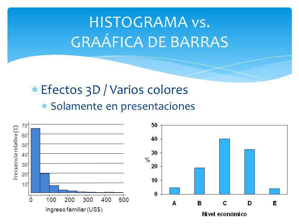 HISTOGRAMA vs. GRAÁFICA DE BARRAS