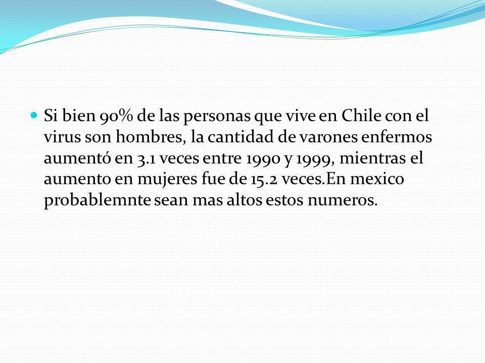 Si bien 90% de las personas que vive en Chile con el virus son hombres, la cantidad de varones enfermos aumentó en 3.1 veces entre 1990 y 1999, mientras el aumento en mujeres fue de 15.2 veces.En mexico probablemnte sean mas altos estos numeros.