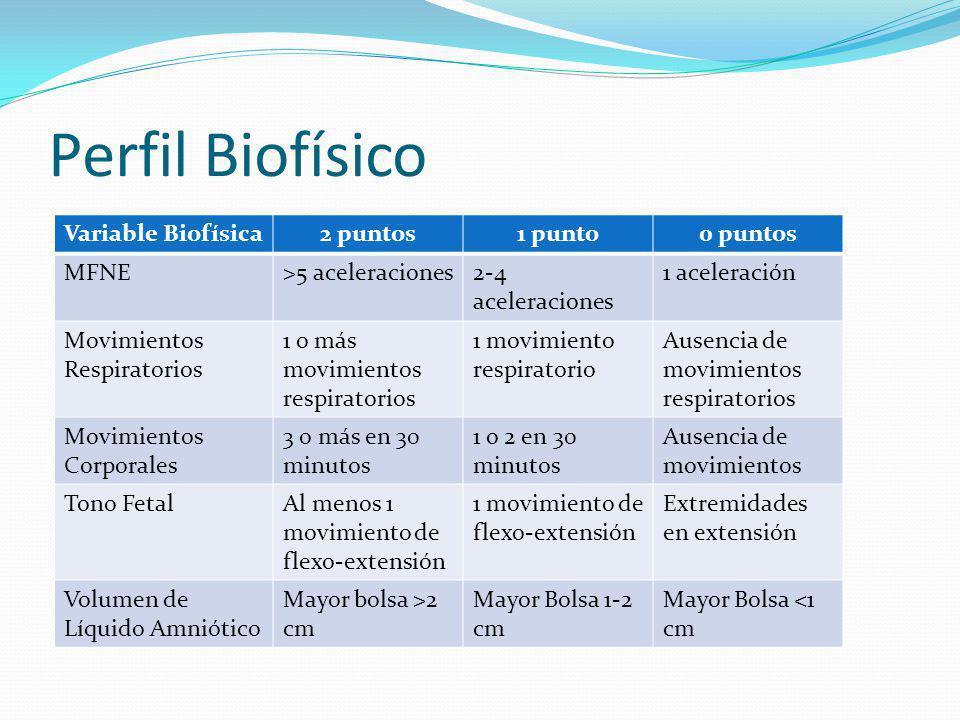 Perfil Biofísico Variable Biofísica 2 puntos 1 punto 0 puntos MFNE
