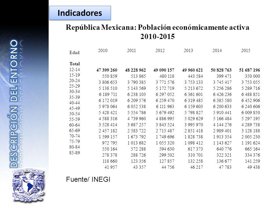 República Mexicana: Población económicamente activa 2010-2015