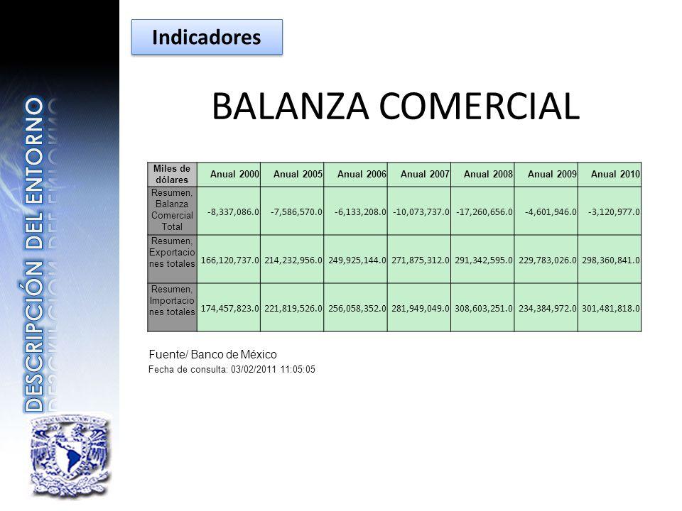 BALANZA COMERCIAL DESCRIPCIÓN DEL ENTORNO Indicadores