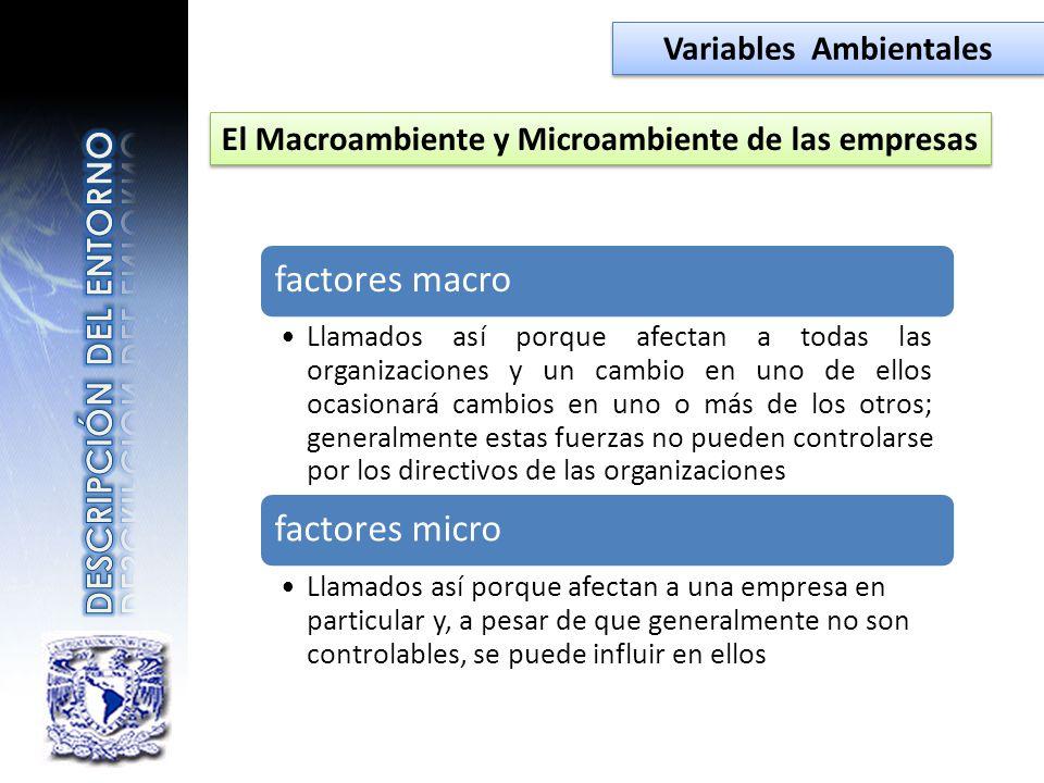 Variables Ambientales El Macroambiente y Microambiente de las empresas