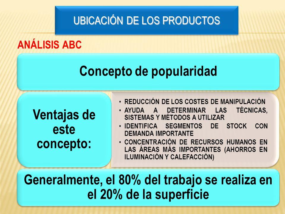 UBICACIÓN DE LOS PRODUCTOS
