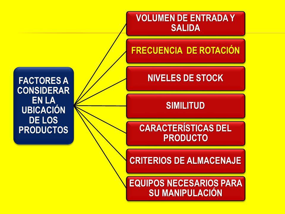 FACTORES A CONSIDERAR EN LA UBICACIÓN DE LOS PRODUCTOS