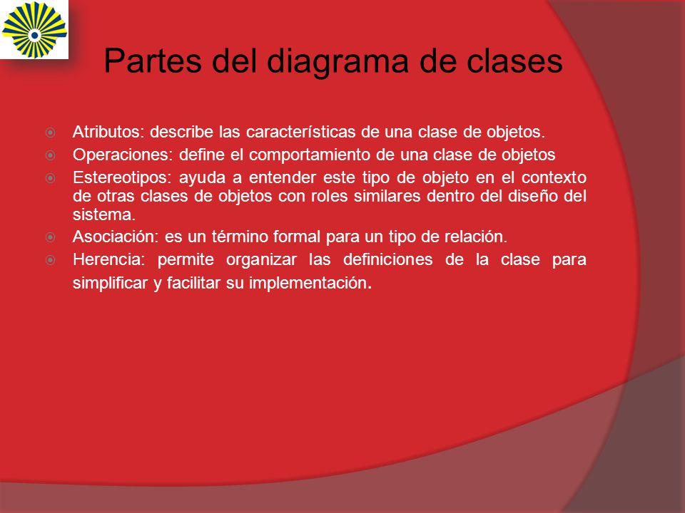 Partes del diagrama de clases