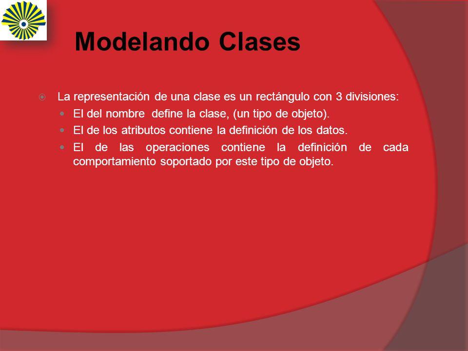 Modelando Clases La representación de una clase es un rectángulo con 3 divisiones: El del nombre define la clase, (un tipo de objeto).