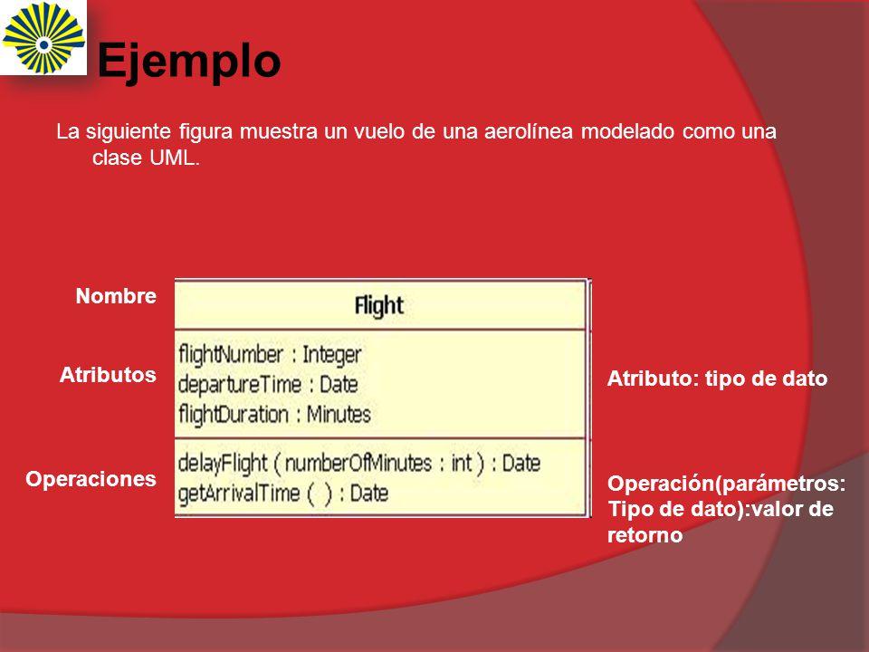 Ejemplo La siguiente figura muestra un vuelo de una aerolínea modelado como una clase UML. Nombre.