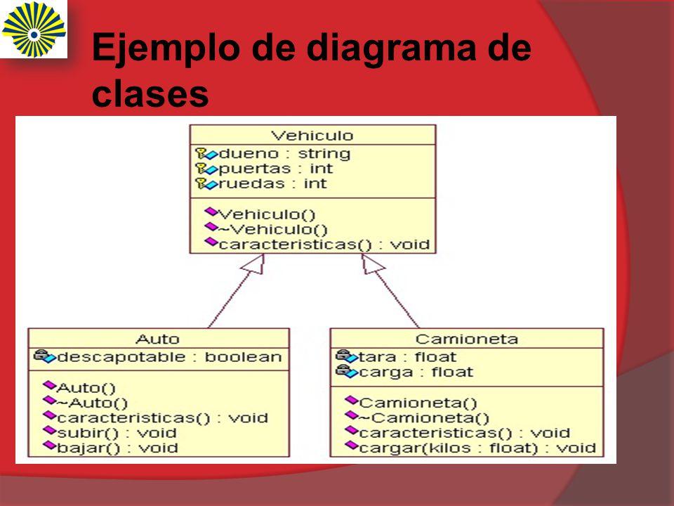 Ejemplo de diagrama de clases