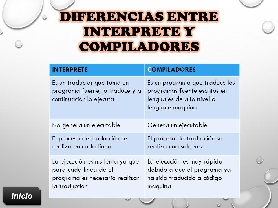 Diferencias entre INTERPRETE y COMPILADORES