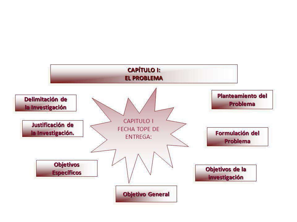 CAPÍTULO I: EL PROBLEMA. CAPITULO I. FECHA TOPE DE. ENTREGA: Planteamiento del. Problema. Delimitación de.