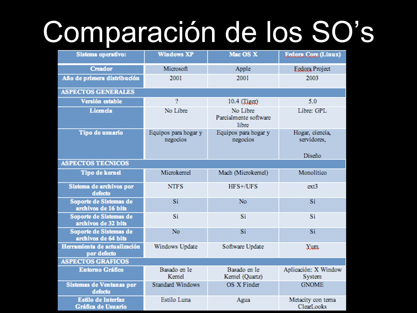 Comparación de los SO's